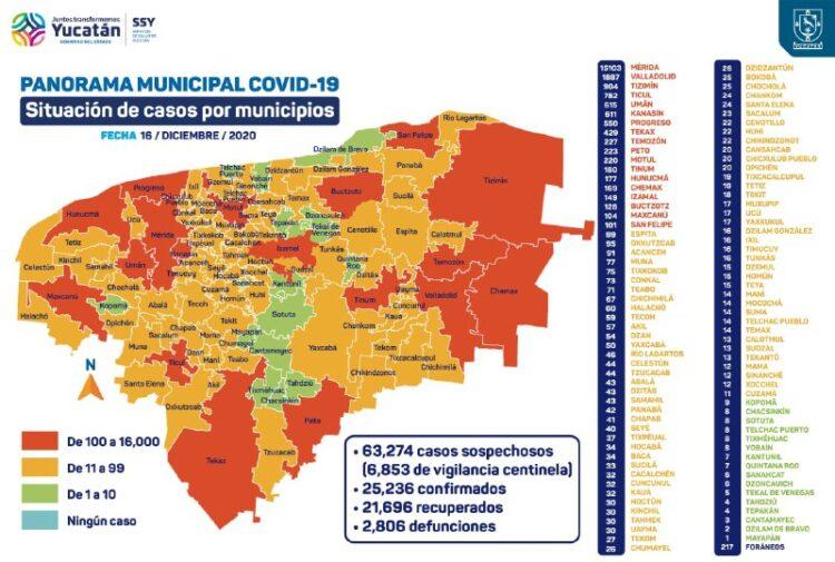 Photo of Sigue alto el número de contagios por coronavirus en Yucatán