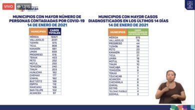 Photo of Este viernes se reportan seis decesos y 80 nuevos contagios por Covid en Yucatán