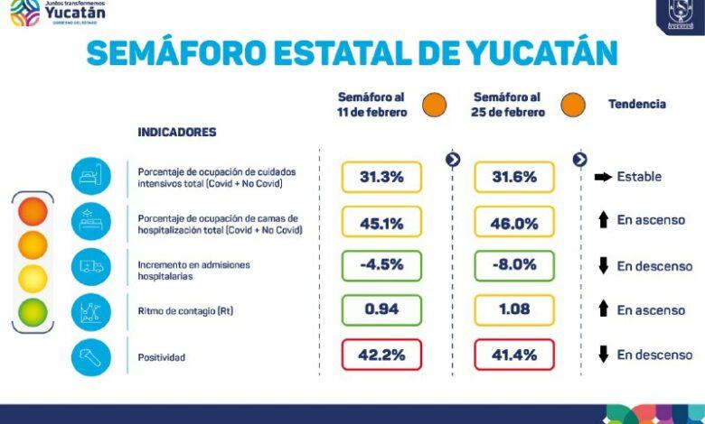 Photo of Yucatán mantiene el semáforo epidemiológico en color Naranja