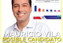 Photo of Mauricio Vila, entre los posibles aspirantes a candidato presidencial en 2024: Massive Caller