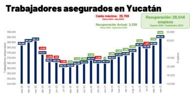 Photo of Yucatán recuperó y superó la totalidad de empleos perdidos por la pandemia