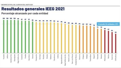 Photo of Yucatán, el más transparente en el manejo de los recursos públicos: IMCO